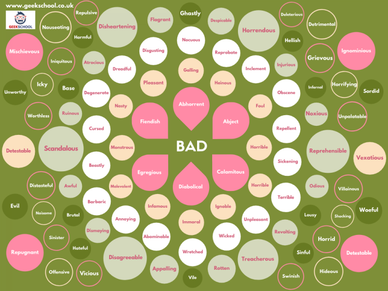 100 Ways to Say Bad Vocabulary Poster