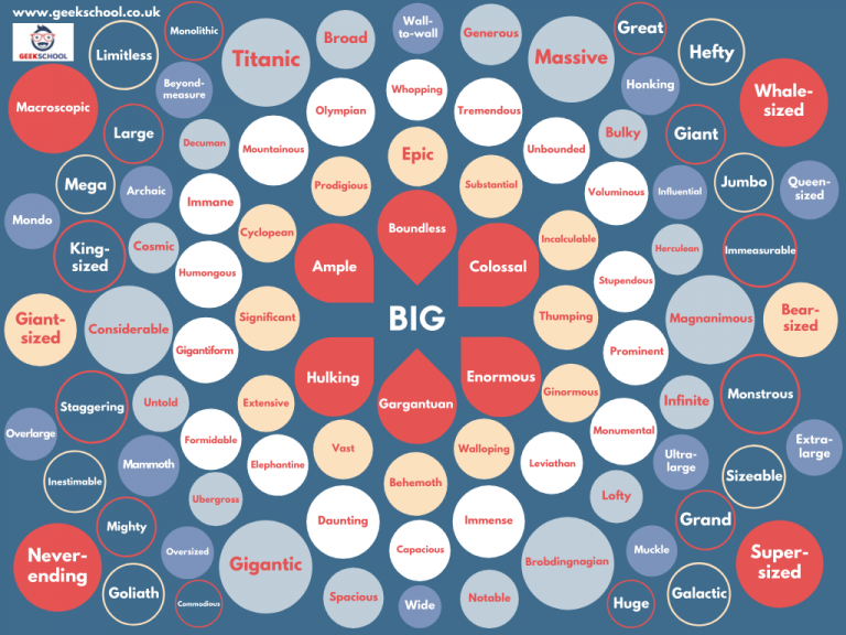 100 Ways to Say Big Vocabulary Poster